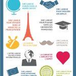 Частни уроци по Френски език в Карлово